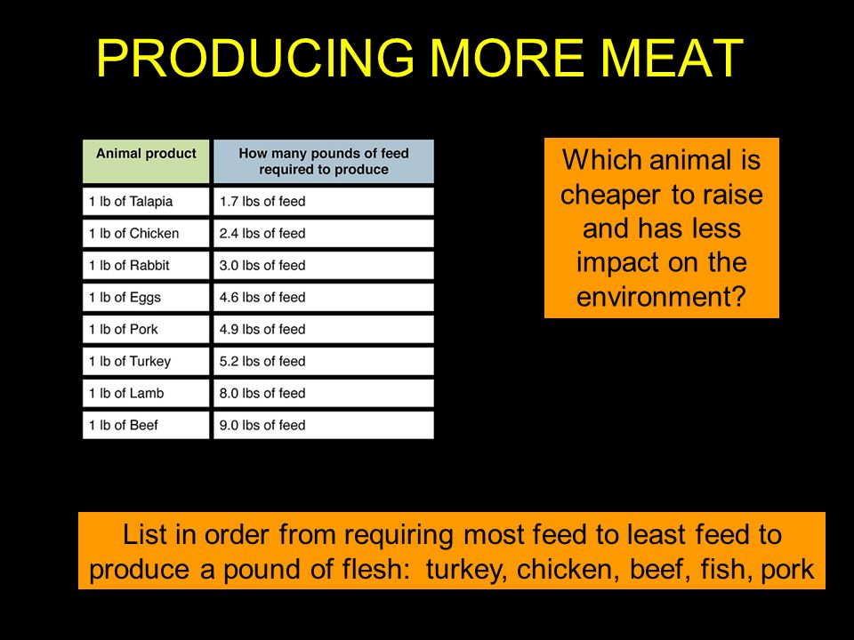 PRODUCING MORE MEAT Which animal is cheaper to raise and has less impact on the environment