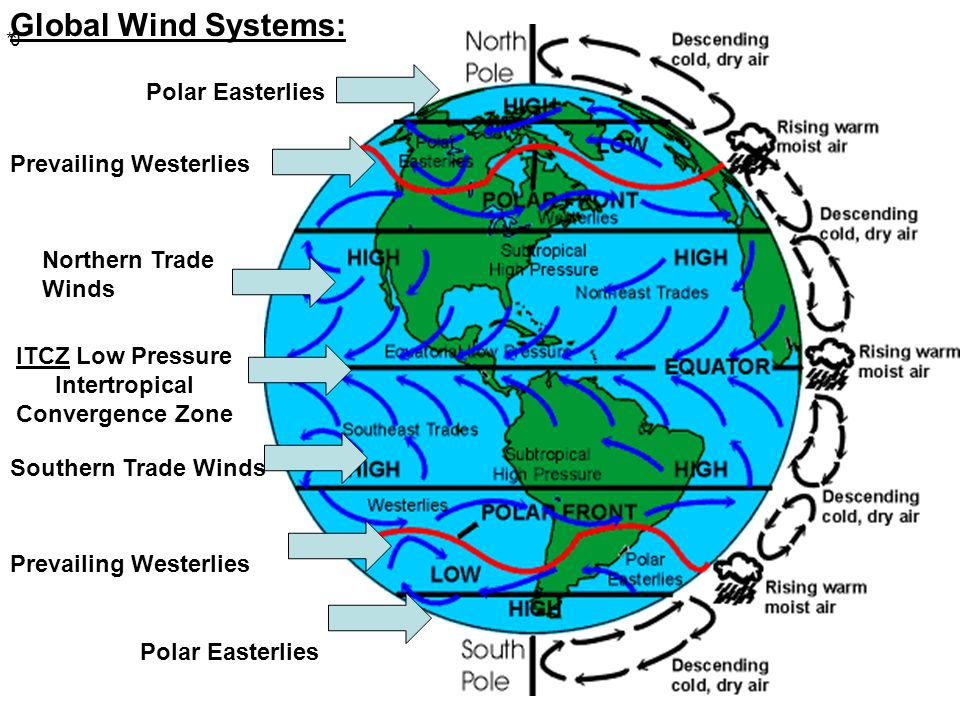 pressure zone where westerlies and easterlies meet