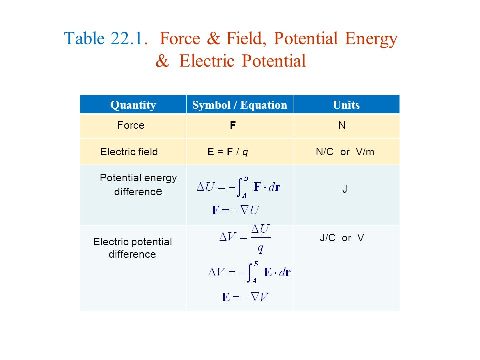 electric potential Electric potential [1], work per unit of electric charge expended in moving a  charged body from a reference point to any given point in an electric field [2] (see .