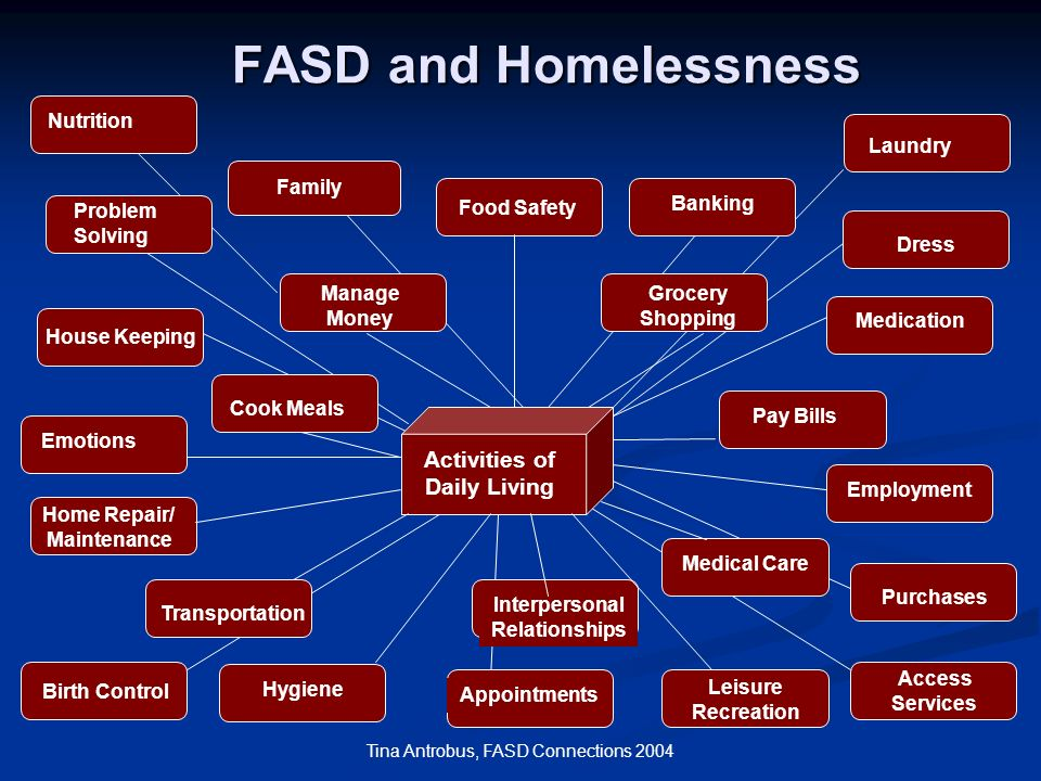 FASD and Homelessness Activities of Daily Living Nutrition Laundry