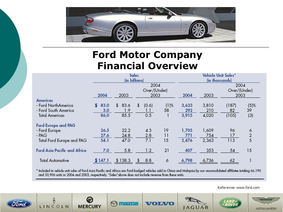 Automobile manufacturing industry competitors overview for Ford motor company financials