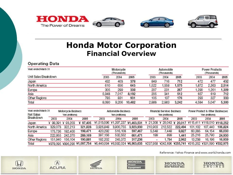 honda motor co ltd financial Honda investor relations websitefinancial results, ir library, financial data, stock and bond information and other information are available world news  honda motor co, ltd (nyse: hmc) has filed with the securities and exchange commission its annual report on form 20-f for the fiscal year ended march 31, 2018.