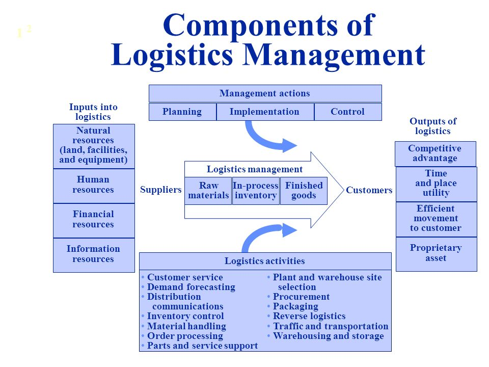 What is logistics management ppt video online download