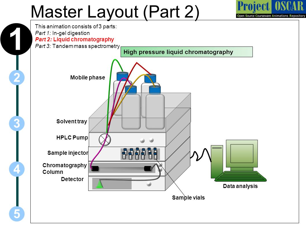 Liquid chromatography mass spectrometry ppt download 1 master layout part 2 2 3 4 5 high pressure liquid chromatography pooptronica Images