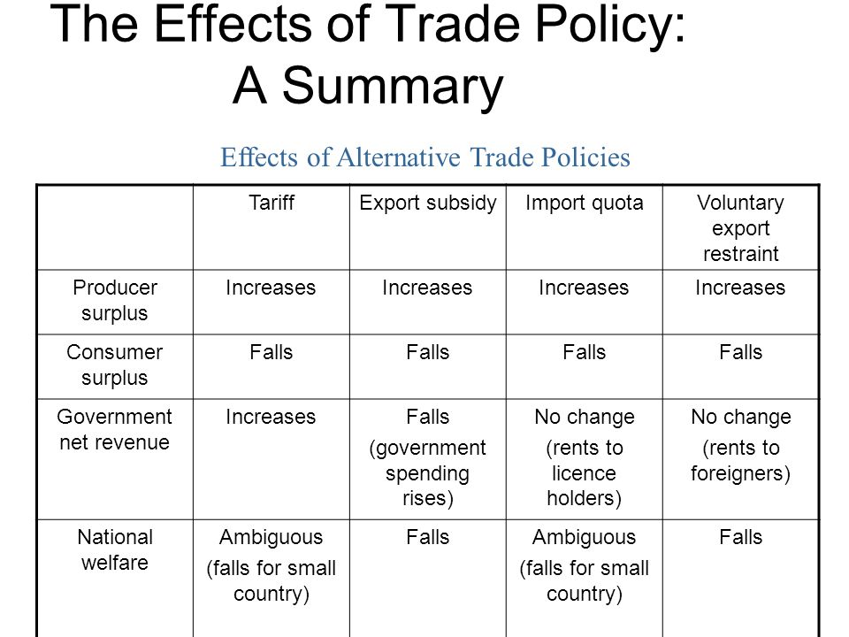 the effects of trade policy A practical guide to trade policy analysis aims to help  ex post approaches use historical data to conduct an analysis of the effects of past trade policy.