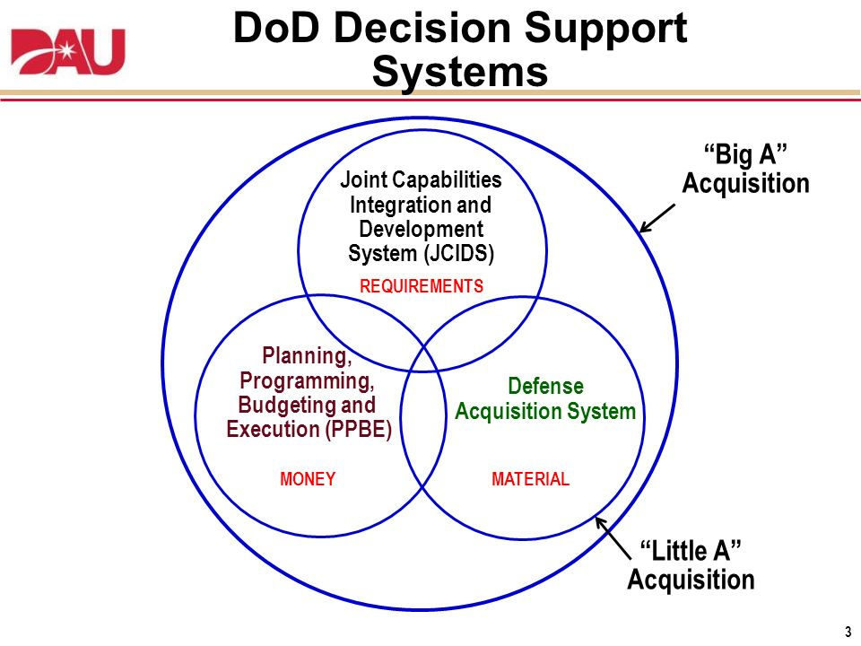 Capability Data Acquisition System : Acquisition policy international trends ppt download