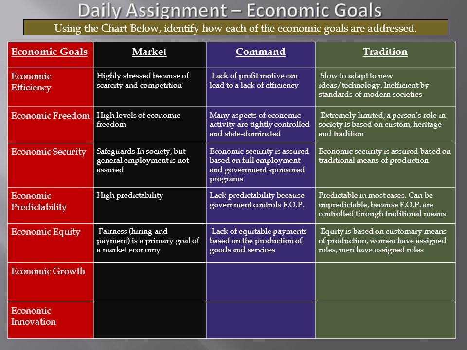 Chapter 2 Section 1 – pgs Define economic system. - ppt ...
