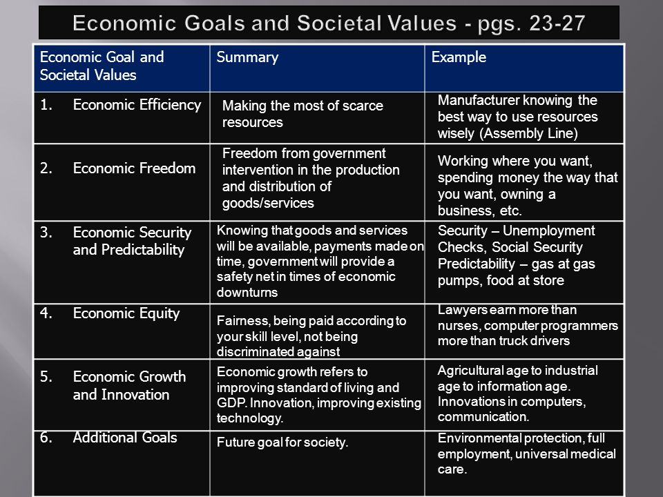 Chapter 2 Section 1 Pgs Define Economic System Ppt