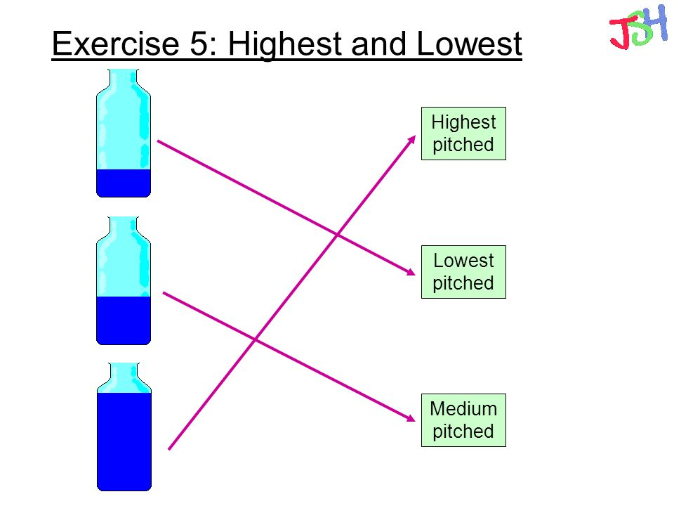 Exercise 5: Highest and Lowest