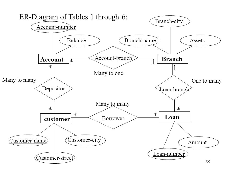 construct diagram for customer branch and account relationship