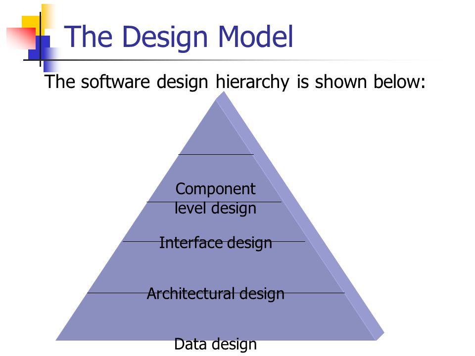 The Design Model The Software Design Hierarchy Is Shown Below: