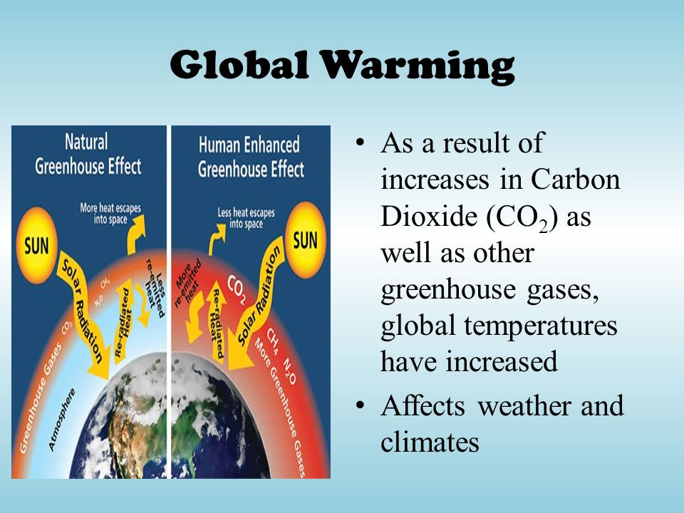 Global Warming As a result of increases in Carbon Dioxide (CO2) as well as other greenhouse gases, global temperatures have increased.