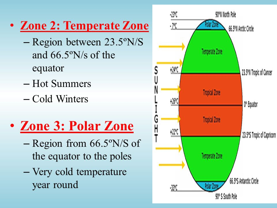 Zone 3: Polar Zone Zone 2: Temperate Zone