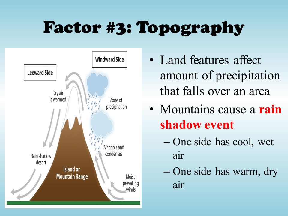 Factor #3: Topography Land features affect amount of precipitation that falls over an area. Mountains cause a rain shadow event.