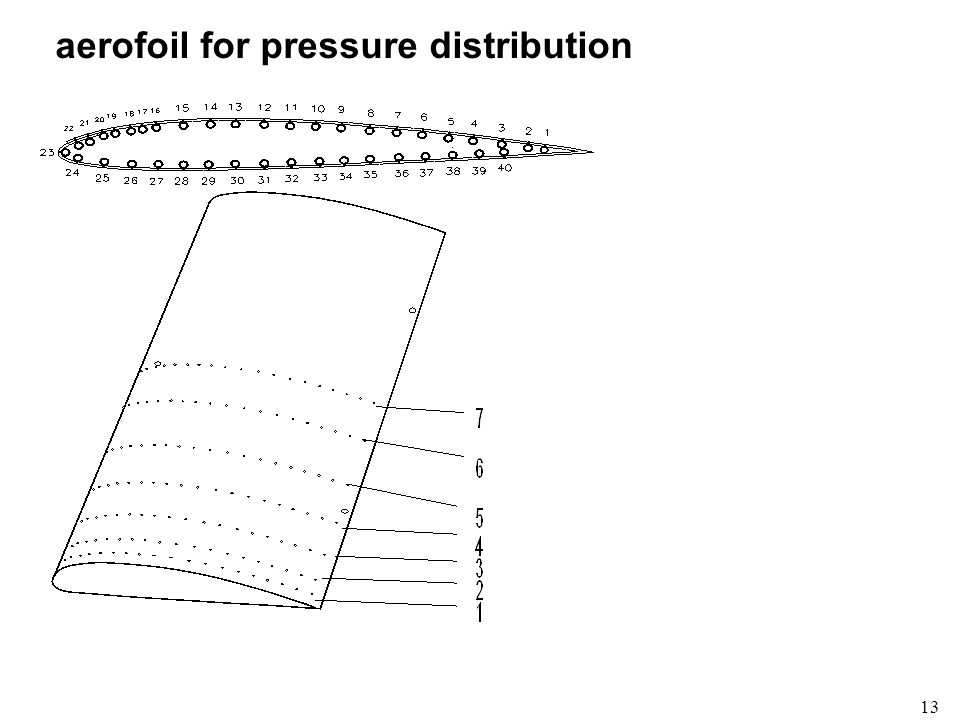 aerofoil for pressure distribution