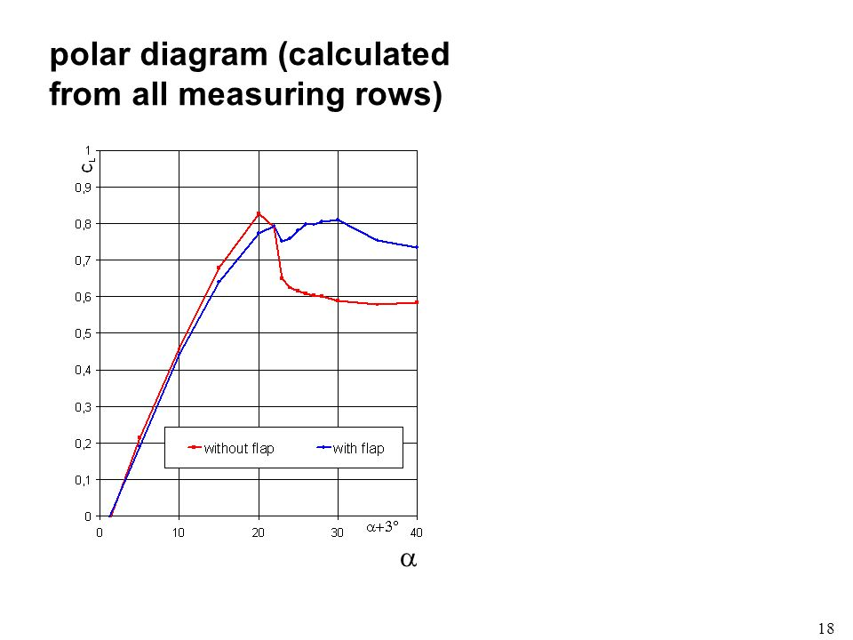 polar diagram (calculated from all measuring rows)