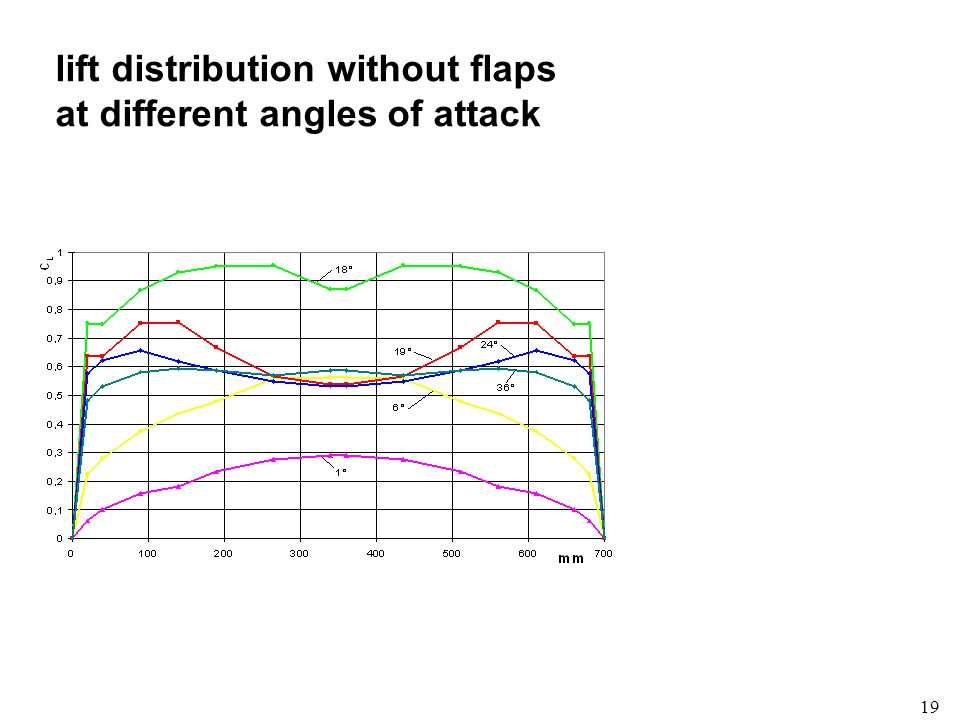 lift distribution without flaps at different angles of attack