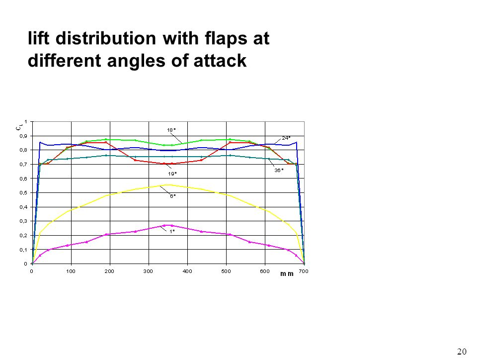 lift distribution with flaps at different angles of attack