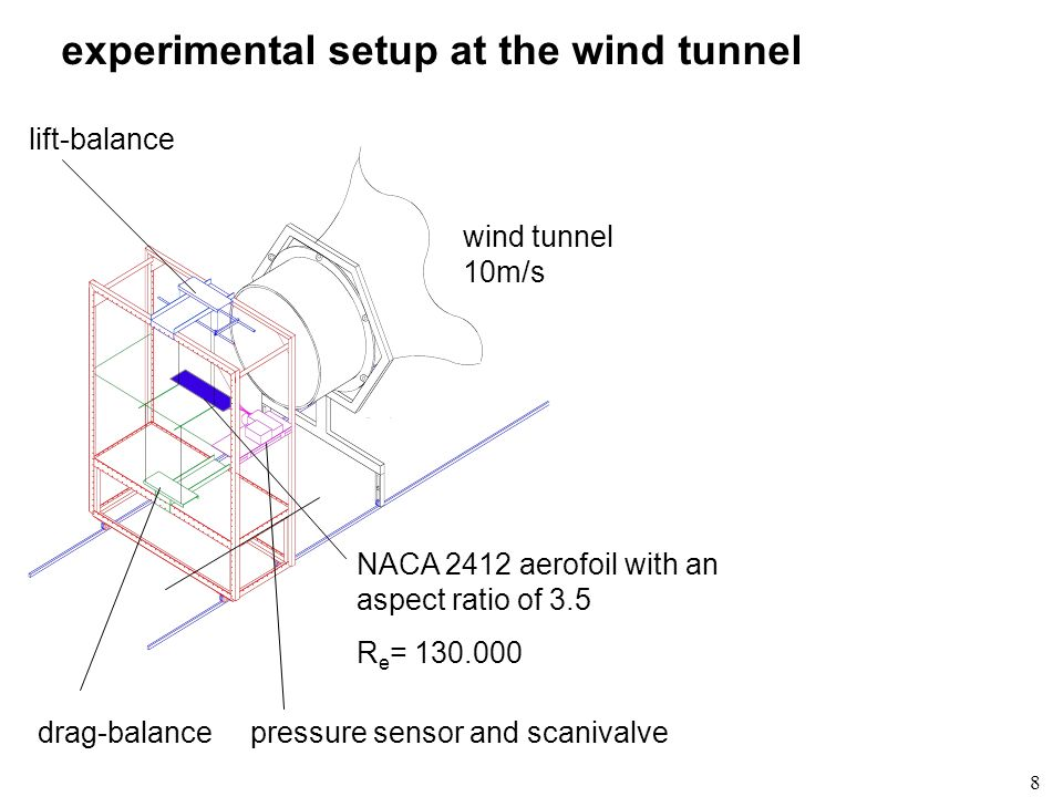 experimental setup at the wind tunnel