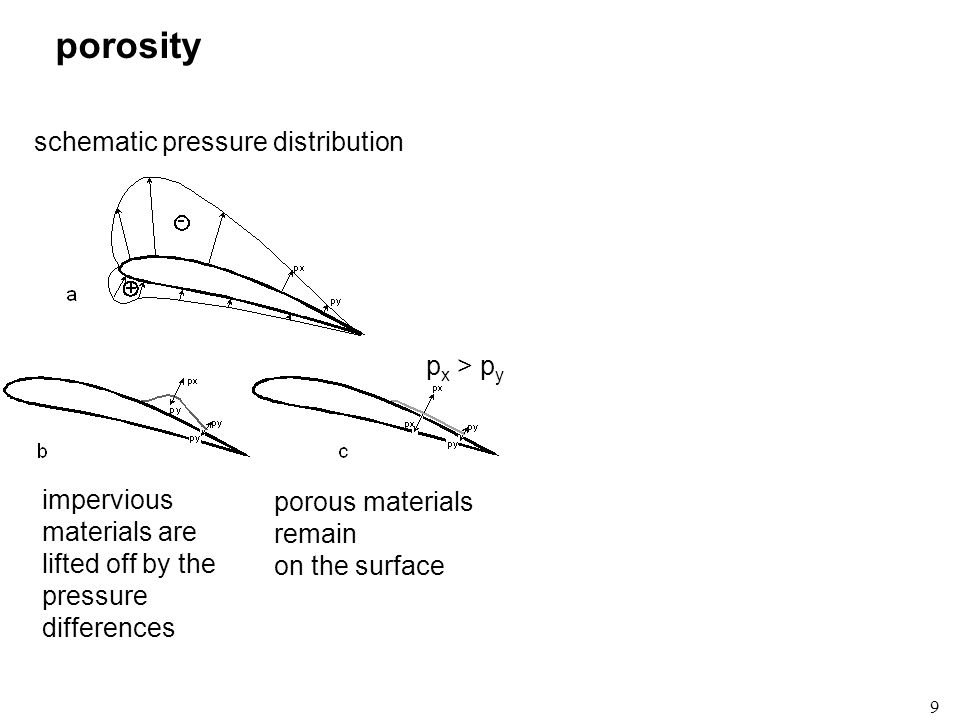 porosity schematic pressure distribution px > py