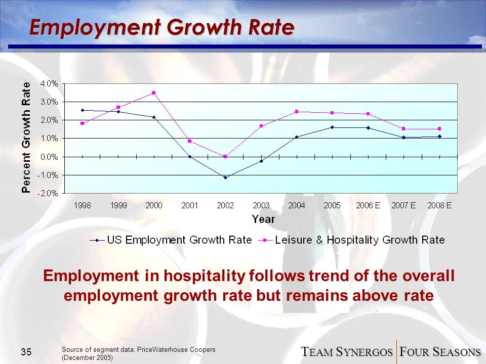 unemployment rate on hospitality industry Oregon's unemployment rate was 41 percent in  professional and business services (+1,000) and leisure and hospitality  its largest component industry,.