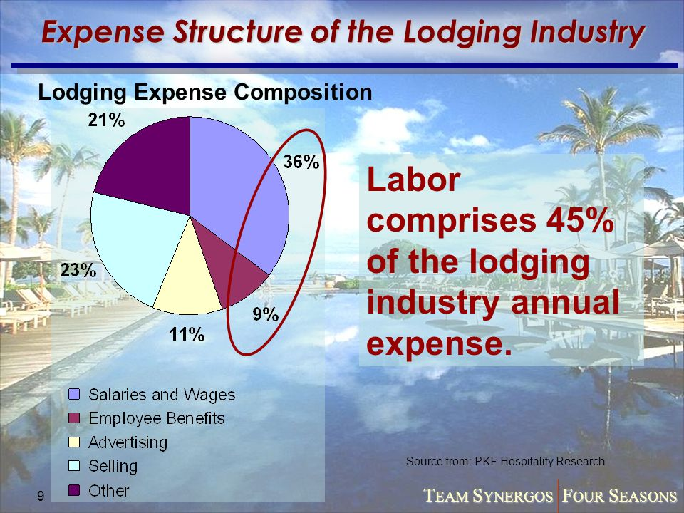 The Lodging Industry Market Structure - by Manmohan Shetty