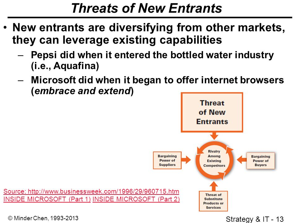 microsoft the threat of the new entrants Porters five forces on nokia threats of new entrants 1 - porters five forces on nokia introduction the smartphone industry is a well established market and the threats of a new entrant is low, as technology needed to rival the devices already available is quite advance if they want to differentiate from them.