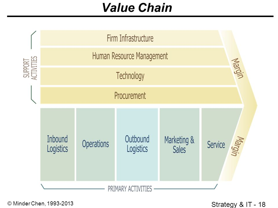 analysis of apple according to value chain analysis marketing essay Free essay: value chain analysis before making a strategic decision, it is   apple as well protects its invention and innovation worldwide by filling patent   operations, outbound logistics, marketing and sales, and service.
