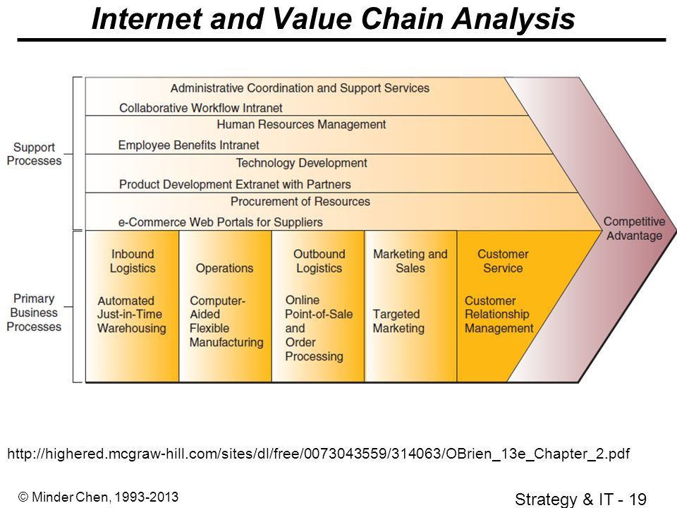 Value Stream Mappingppt  University of Washington