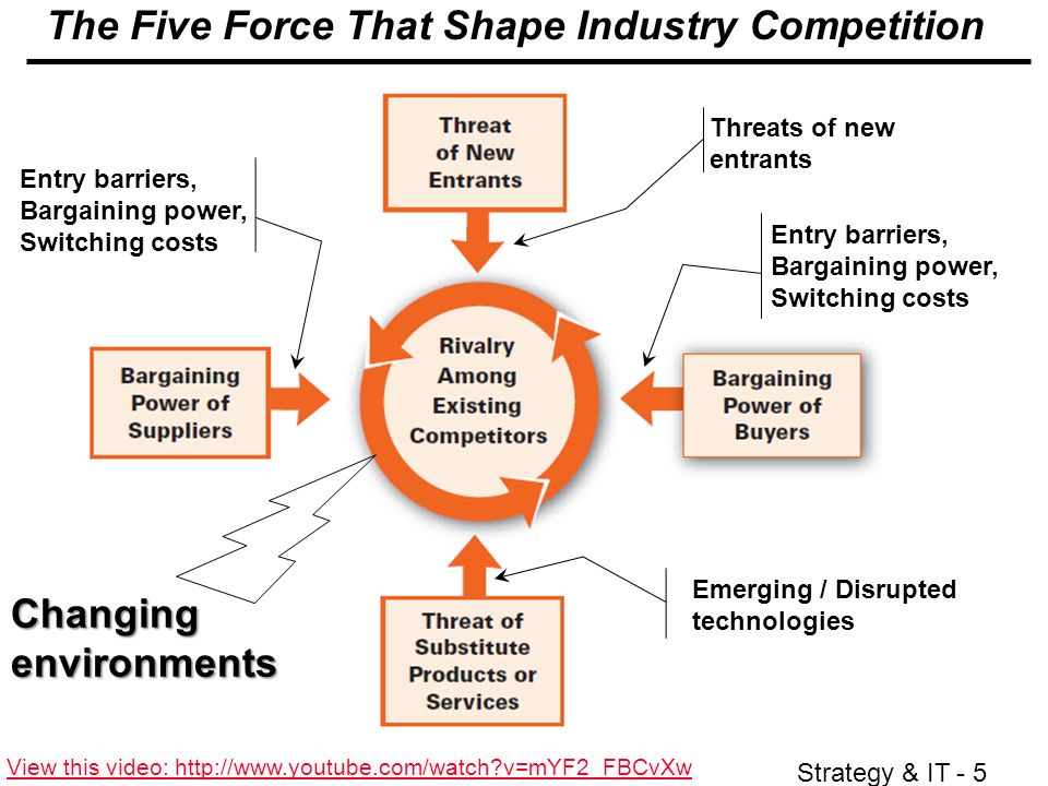 strategy automotive industry and bargaining power Complementors (sixth force of porter's supplier power buyer bargaining power threat of in the given industry so, complementors and complementary goods.