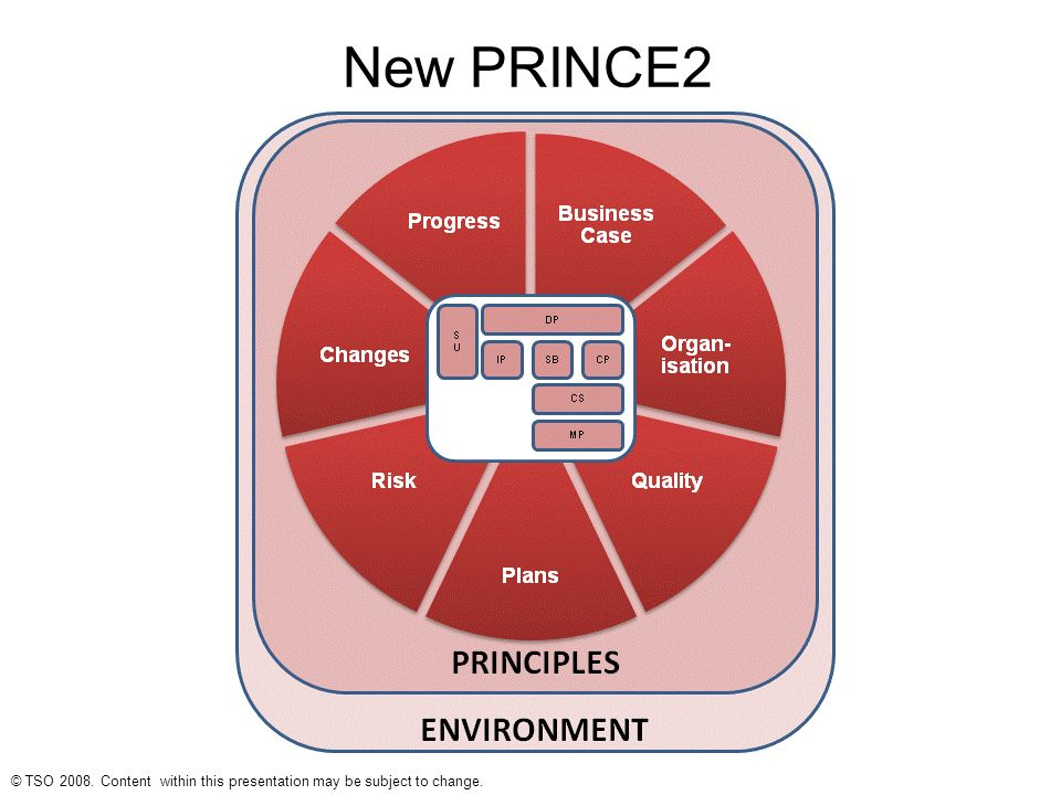 managing successful projects with prince2 manual free download