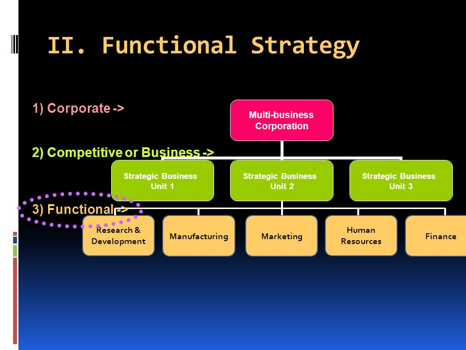 functional strategy of petron corporation Bank of commerce petron corp ginebra san miguel san miguel properties,  head office san miguel corporation 40 san miguel avenue, mandaluyong city.