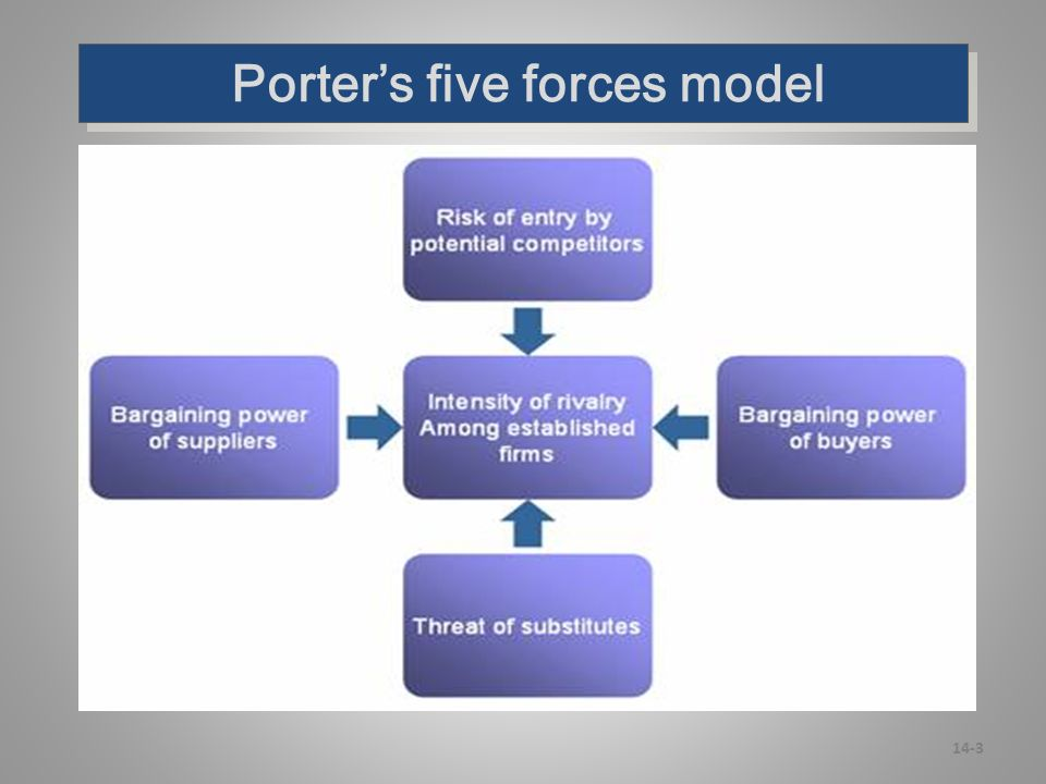porters five forces model on mcb bank Porter's five forces of buyer bargaining power refers to the pressure consumers can exert on businesses to get them to provide higher quality products, better customer service, and lower prices.