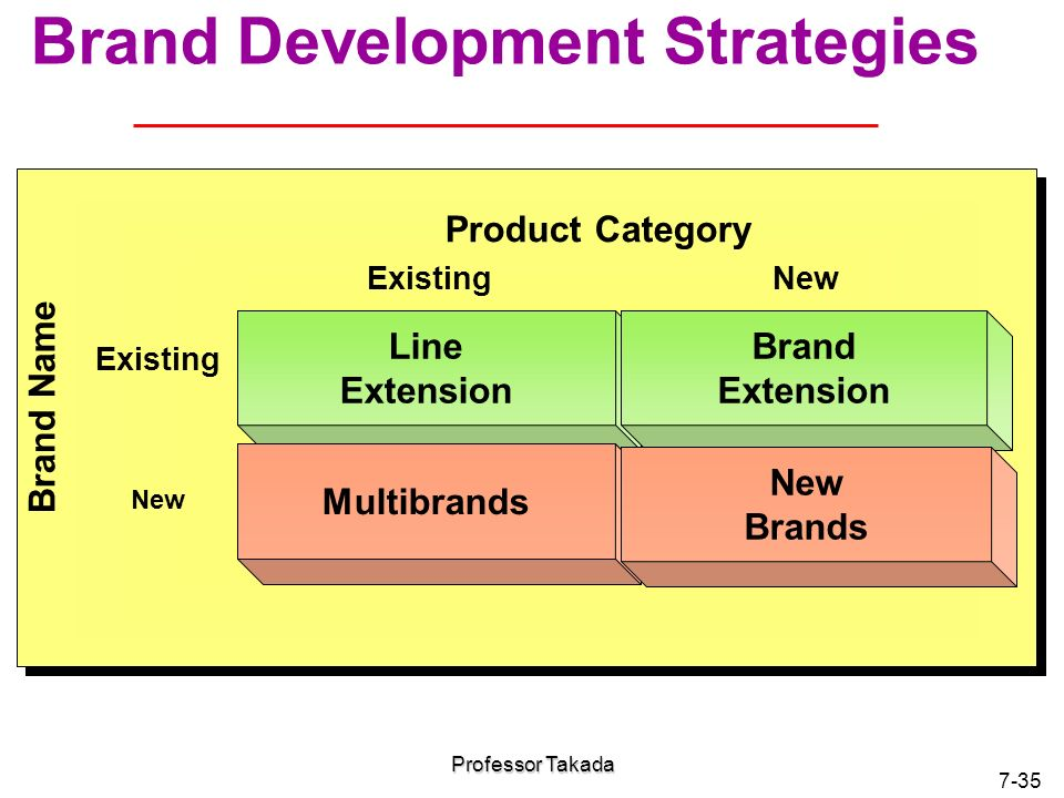 brand development strategy of kiehls Definition of a brand strategy a brand strategy is a formal plan used by a business to create a particular image of itself in the minds of current and potential customers when a company has.