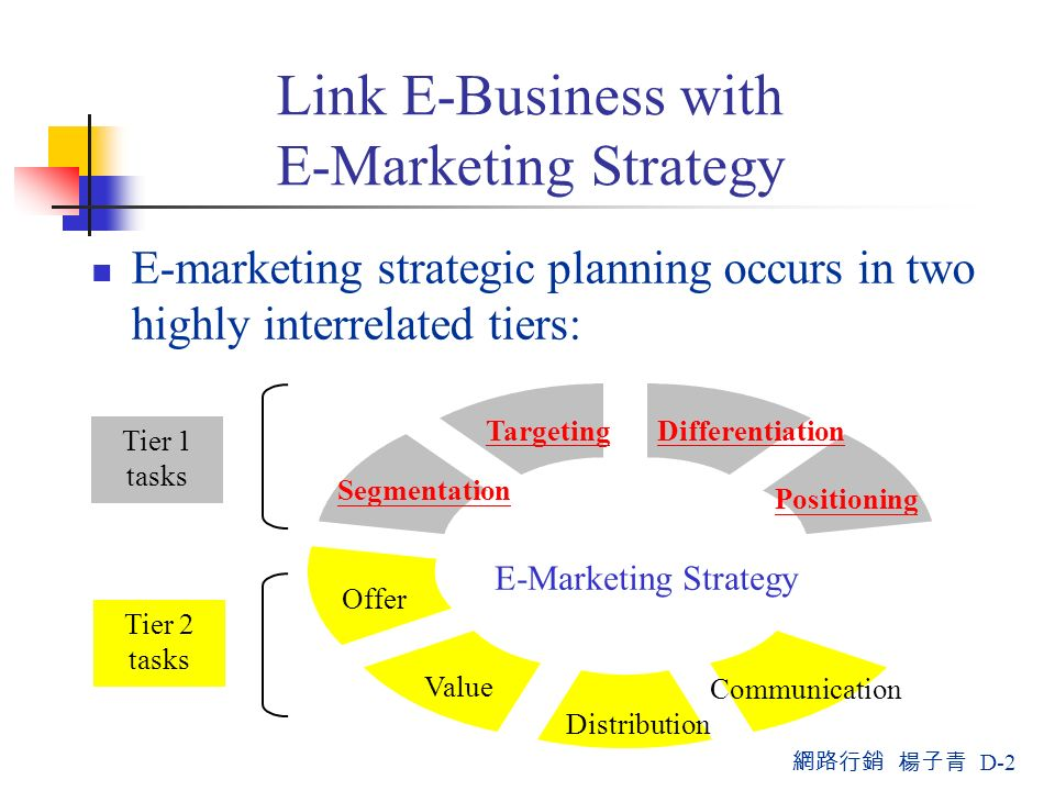 Corporate Strategy & Marketing Strategy