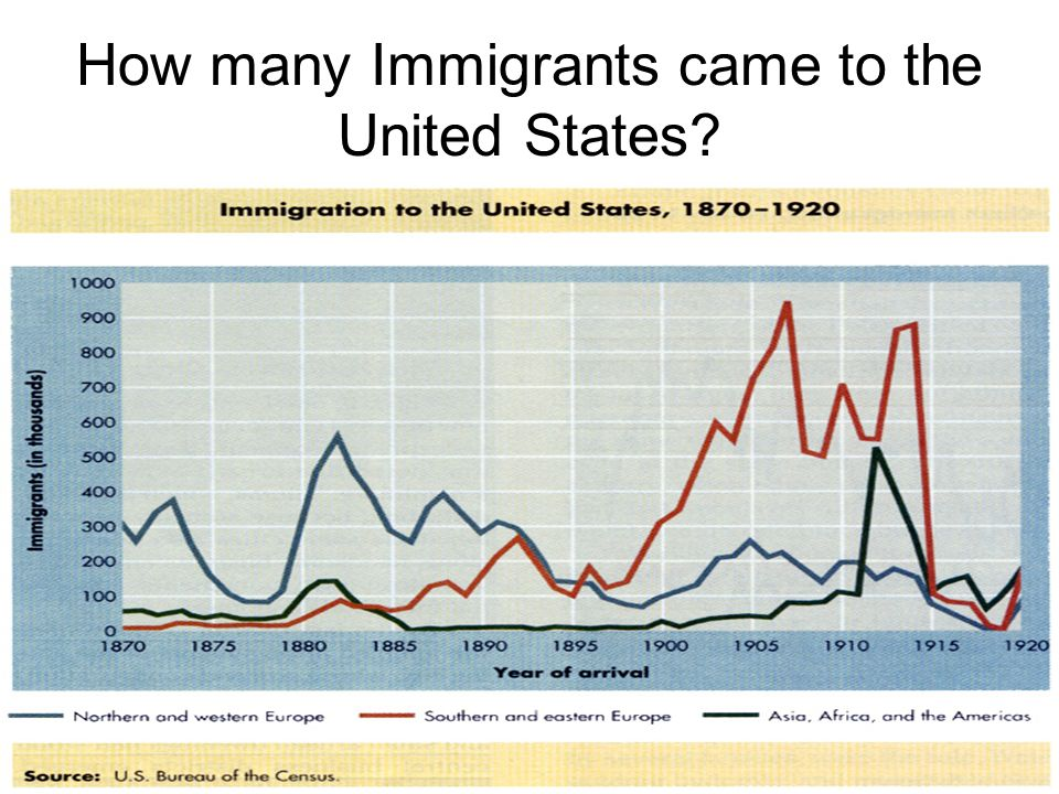 U.S. Immigration Since 1965