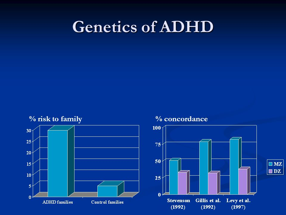Genetics of ADHD % risk to family % concordance