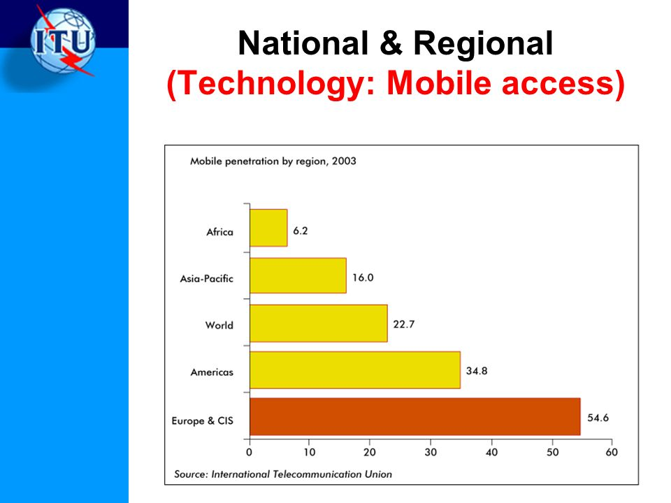 National & Regional (Technology: Mobile access)