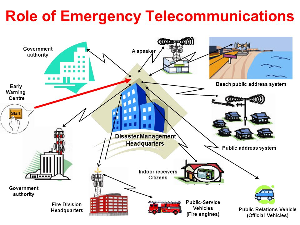 Role of Emergency Telecommunications