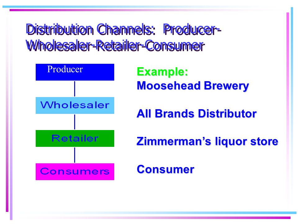 """manufacturer to wholesaler to retailer to consumer In simple terms, retail means that you, the product manufacturer or producer, sell your product directly to the consumer selling wholesale means you typically sell your product in bulk quantities to a """"middle man"""" who in turn sells it to the consumer (ie other retailers."""
