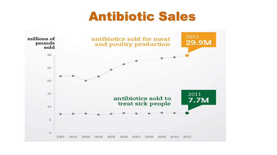 Antibiotic Sales