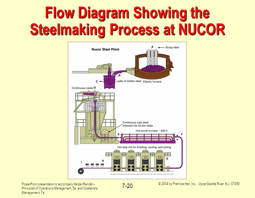 Flow Diagram Showing the Steelmaking Process at NUCOR