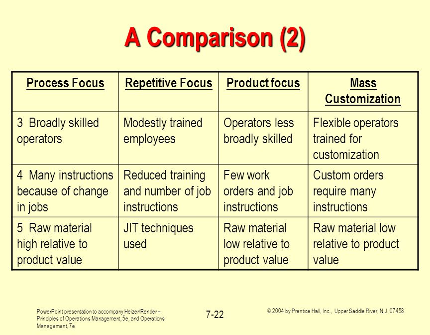 A Comparison (2) Process Focus Repetitive Focus Product focus