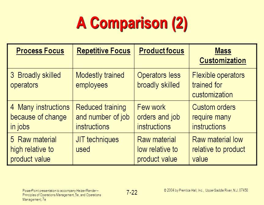 A Comparison (2) Process Focus Repetitive Focus Product focus