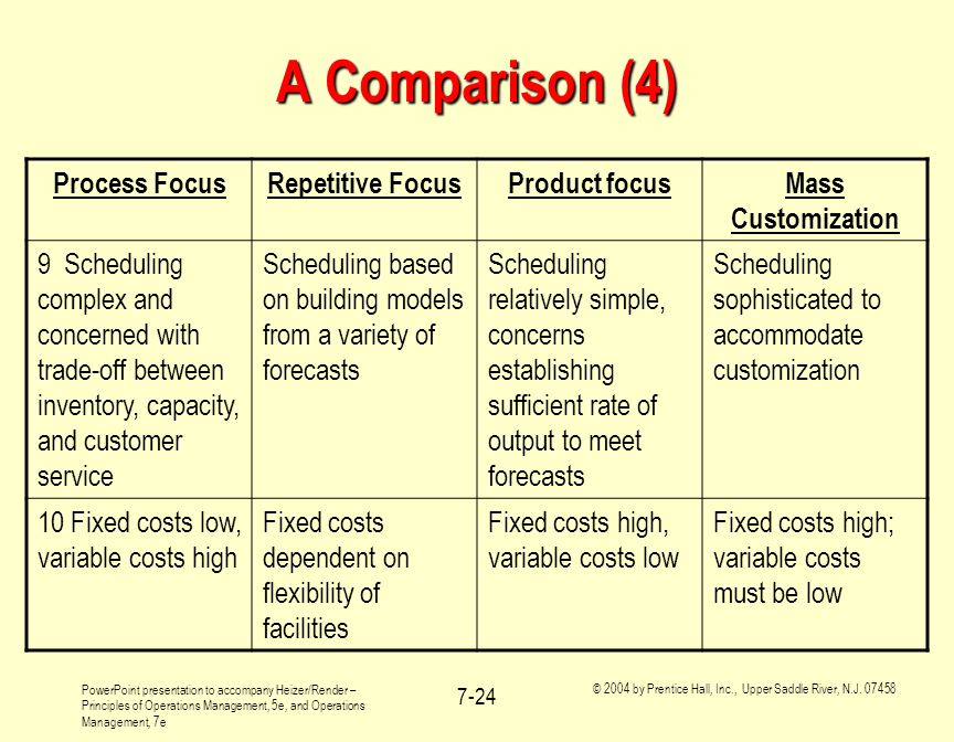 A Comparison (4) Process Focus Repetitive Focus Product focus