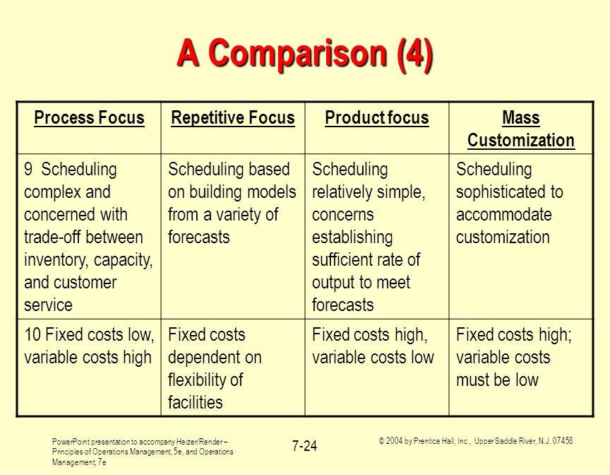 A Comparison (4) Process Focus Repetitive Focus Product focus