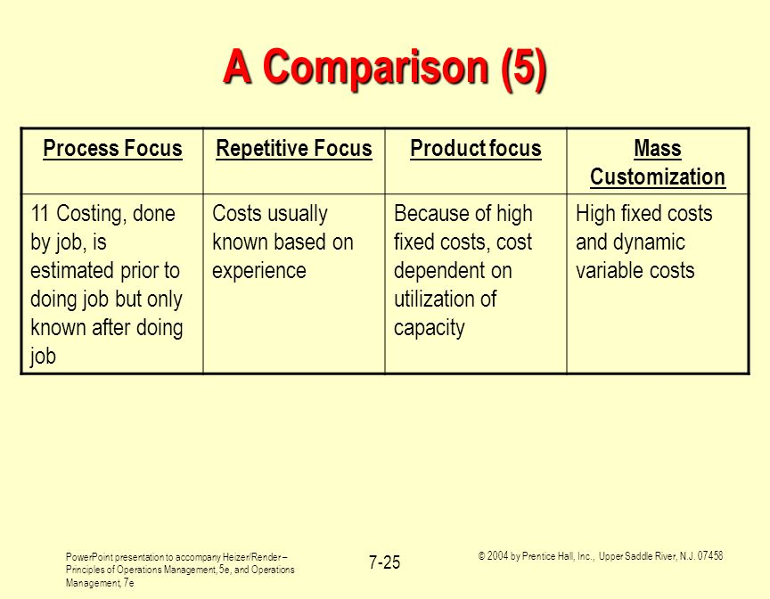 A Comparison (5) Process Focus Repetitive Focus Product focus