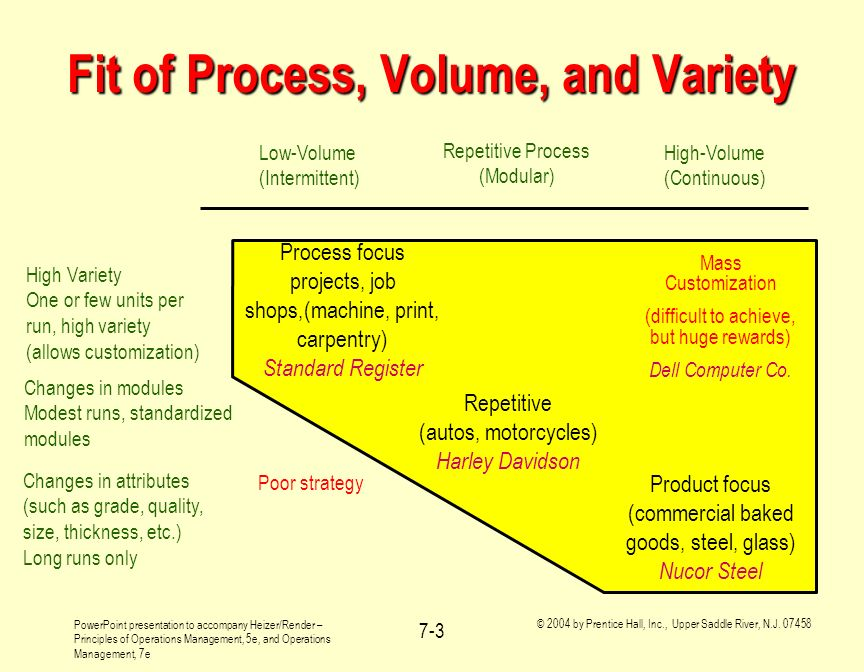 Fit of Process, Volume, and Variety