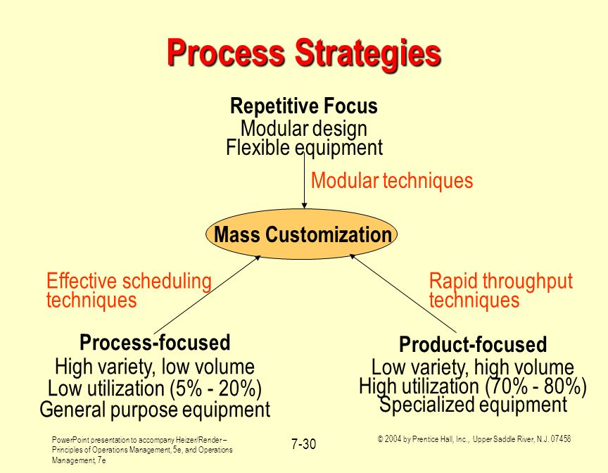 Process Strategies Rapid throughput techniques Mass Customization