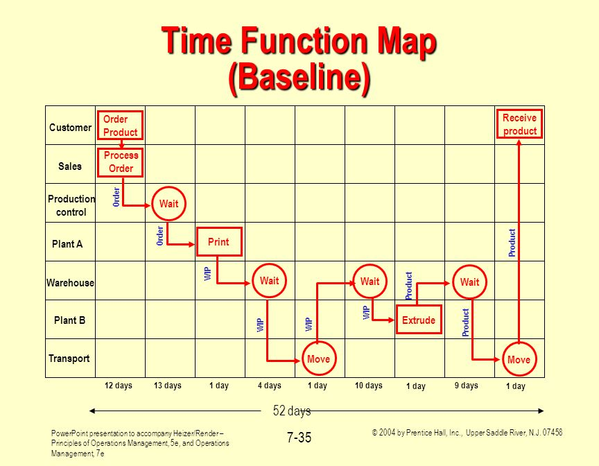 Time Function Map (Baseline)